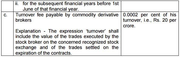 COMMODITY DERIVATIVES EXCHANGES