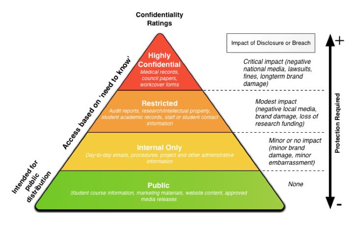 Information classification (1)