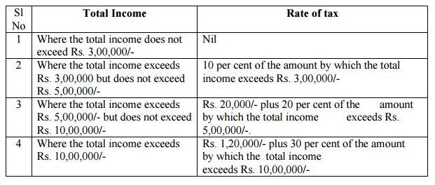 INCOME TAX RATES INDIVIDUAL