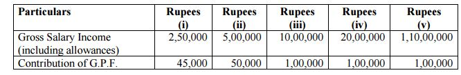 Calculate Income tax for Employee for FY 2015-16 1