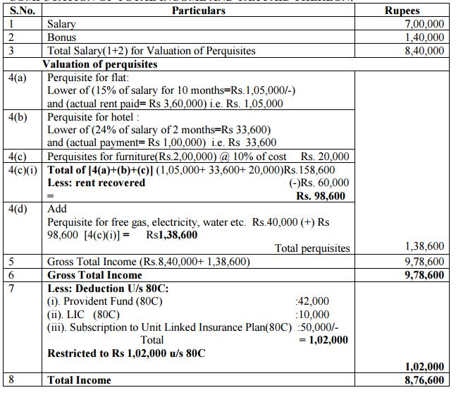 Calculate Income tax for Employee for FY 2015-16 10