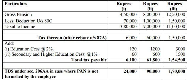 Calculate Income tax for Employee for FY 2015-16 16