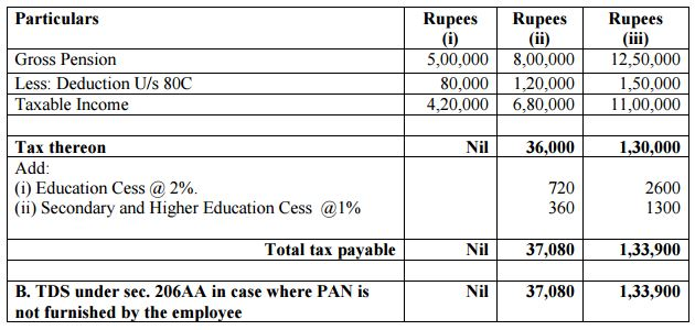 Calculate Income tax for Employee for FY 2015-16 18