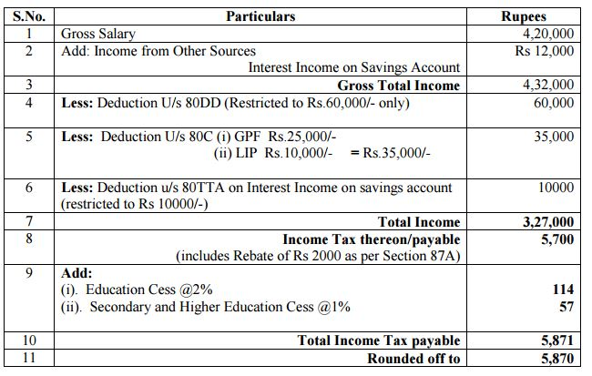Calculate Income tax for Employee for FY 2015-16 4