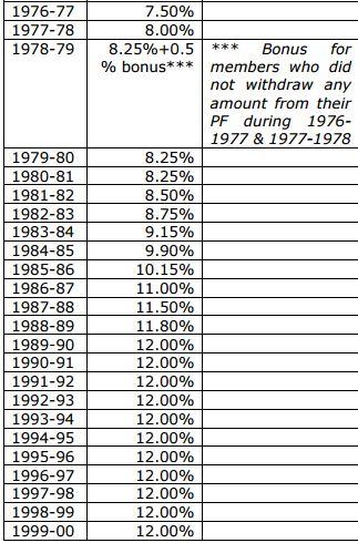 Interest Rates on PF