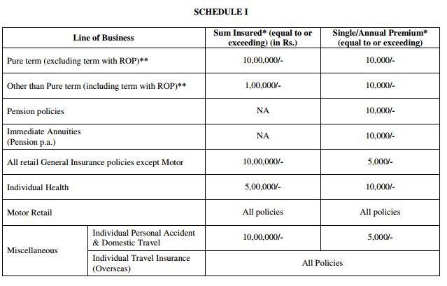e-Insurance Policies
