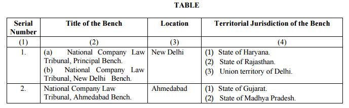 National Company Law Tribunal benches