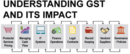Implement GST in Business in India