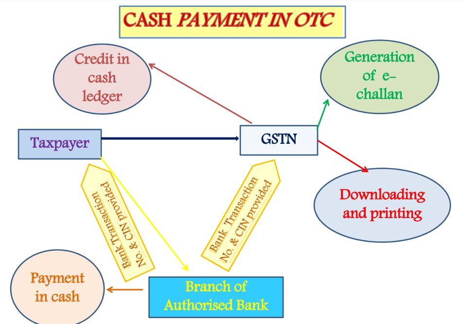 Cash Payment on OTC-mode-2 -Payment Process under GST