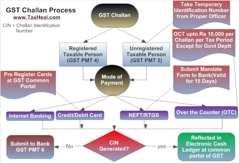 GST Challan Process ,Challan For Deposit of Goods and Services Tax