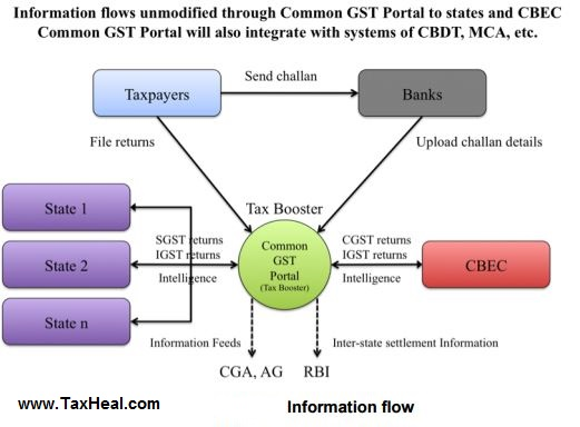 GST Information Flow for GST Return