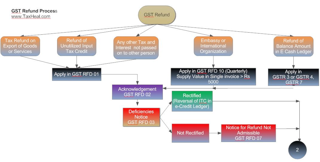 Bill Passing Process Flow Chart Rebellions