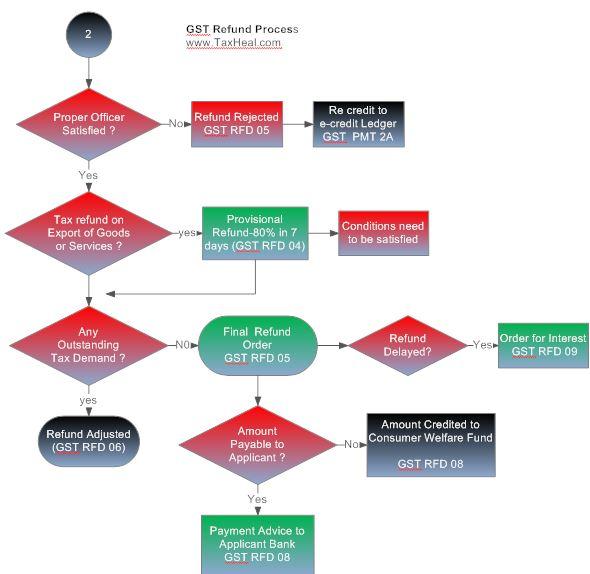 GST Refund Process-2