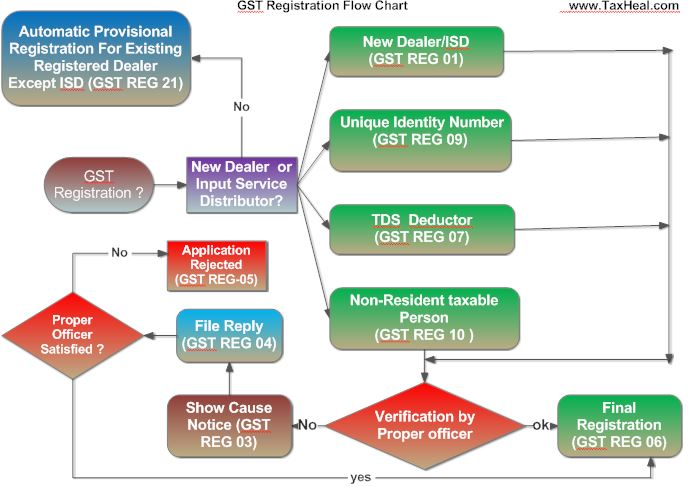 GST Registration Flow chart