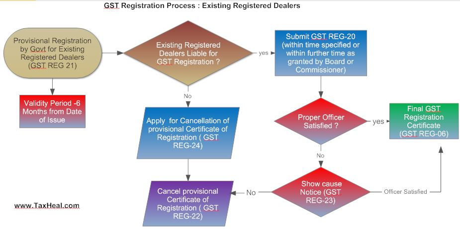 GST Registration Process Flow Chart