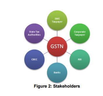 GST Stakeholders