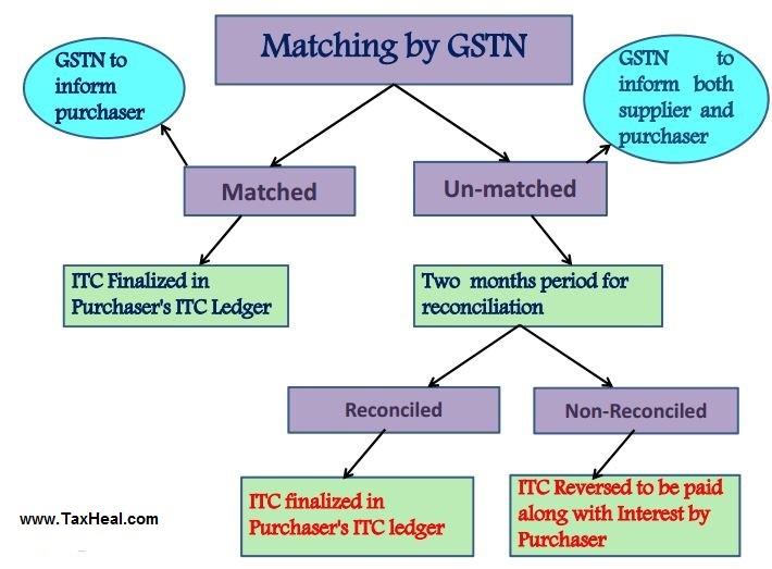GSTN Matching