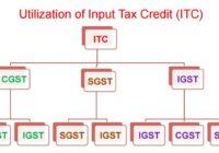 ITC Utilization under GST