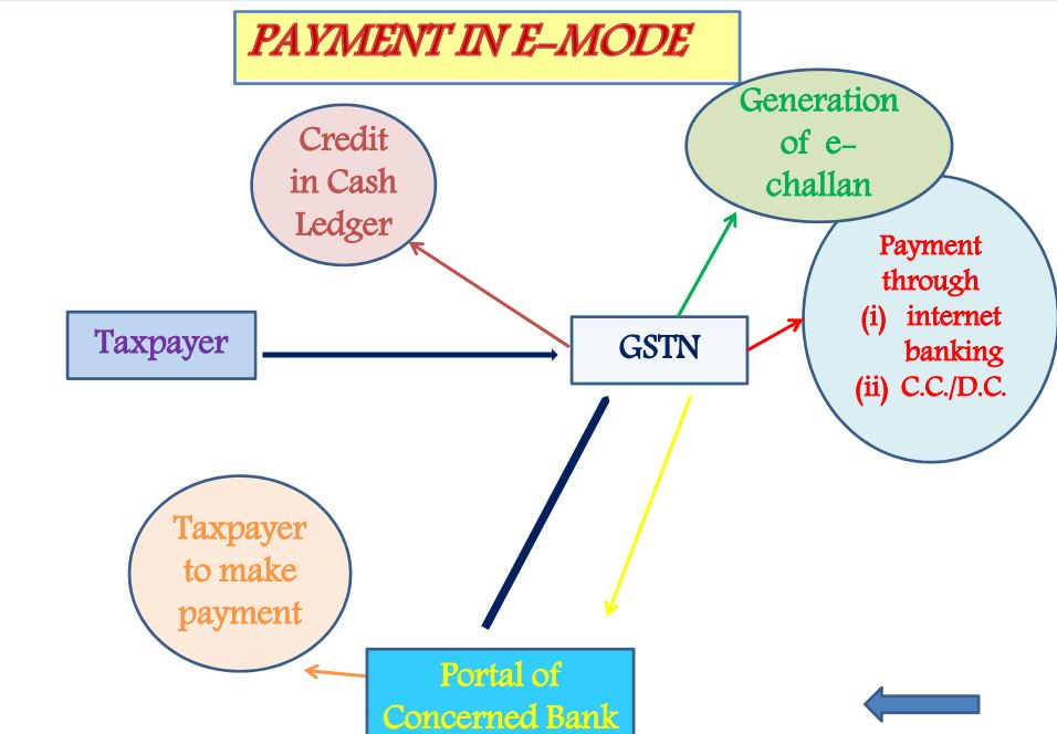 Payment in E Mode-Payment Process under GST of india
