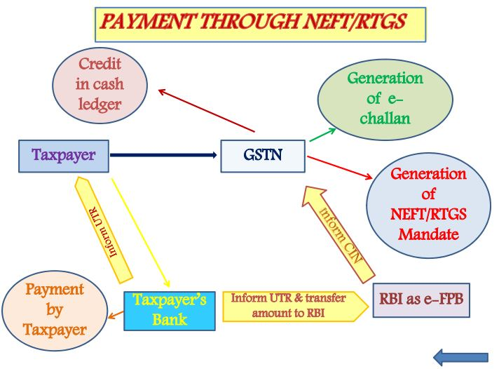 Payment through RTGS Payment Process under GST of india