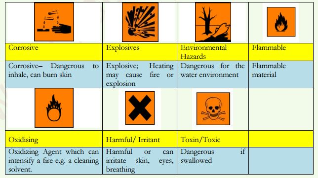 Hazardous Materials Labeling And Packaging Amp Transport