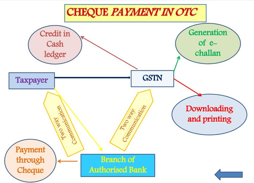 cheque payment mode-Payment Process under GST