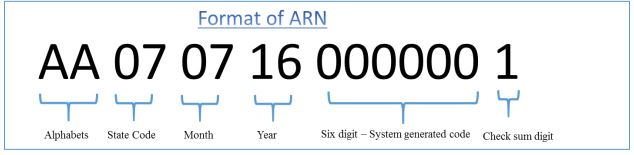 Image result for What is the format of ARN?