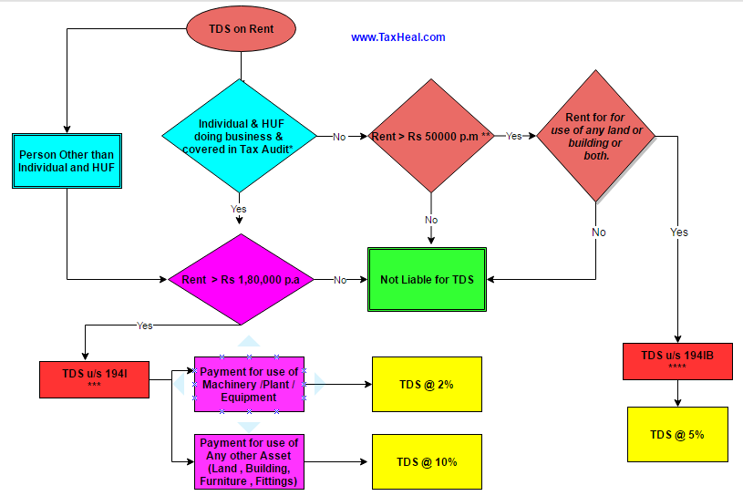 TDS on Rent 194IB and 194I Flow Chart