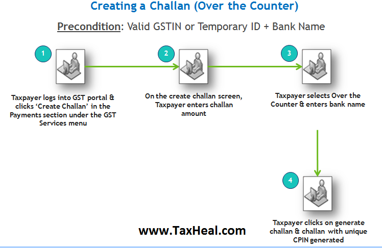 GST Challan Payment over the Counter