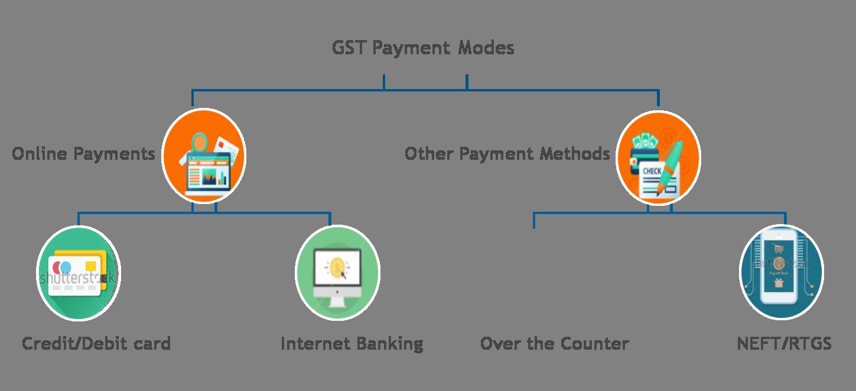 GST Payment Modes