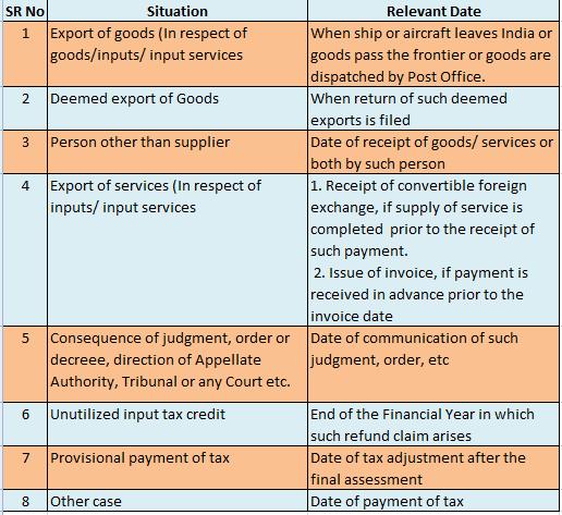 GST Refund Relevant Date