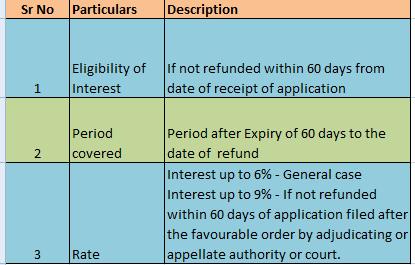 Interest on GST Refund