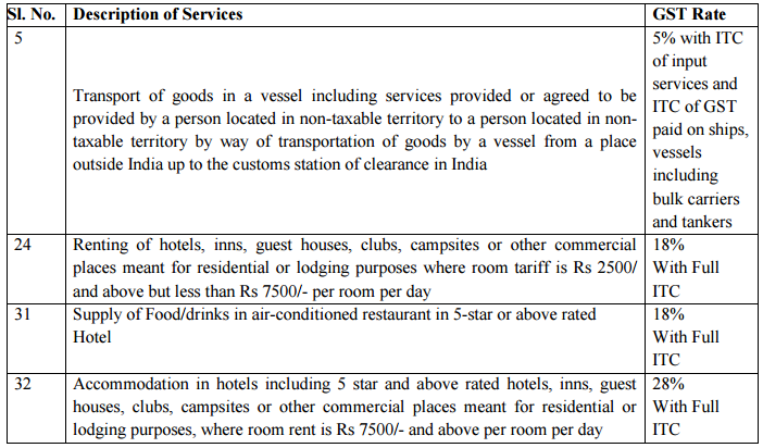 GST on Services Hotel