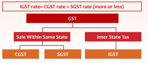 IGST Rates