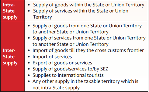 Intra State and Inter State Supplies under GST Examples