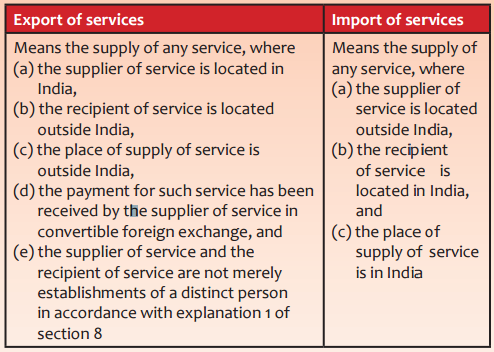 Place of Supply Export of Services