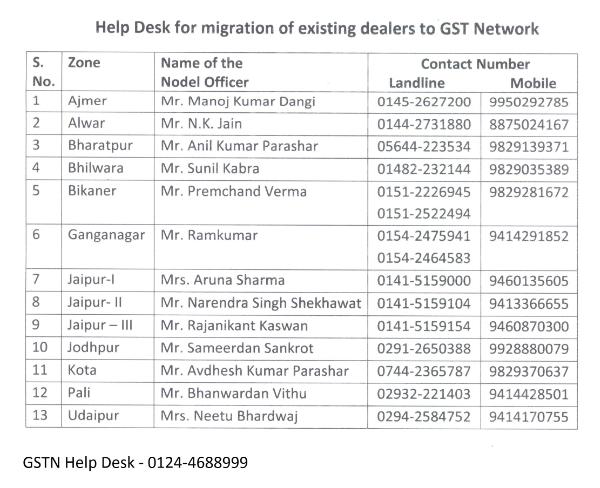 Rajasthan GST Helpline Number