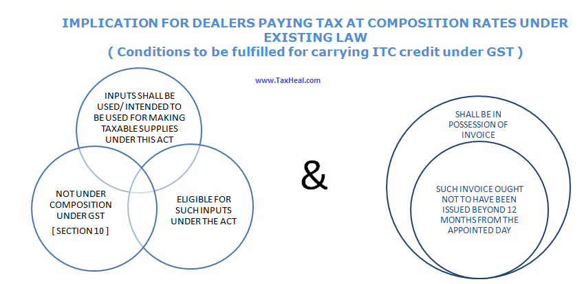 Carry forward of ITC by Dealer paying Tax at Fixed rate under Existing Law