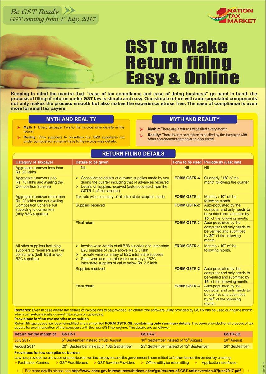 gst return easy GST Retun Filing Process