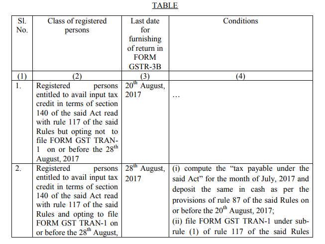 Notification No 23/2017 Central Tax