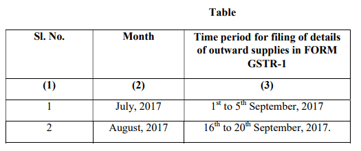 Notification No18/2017 Central Tax Dated08th August 2017