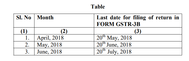 Table gstr 3b due dates april to june tax heal for Table 6 of gstr 3b
