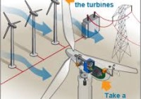 Wind Operated Electricity Generator