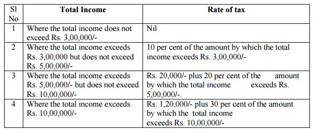 INCOME TAX RATES INDIVIDUAL