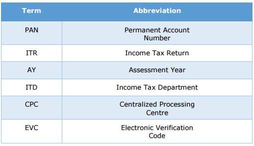 e-Verify Income tax Returns