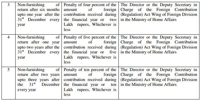 Foreign Contribution (Regulation) Act, 2010
