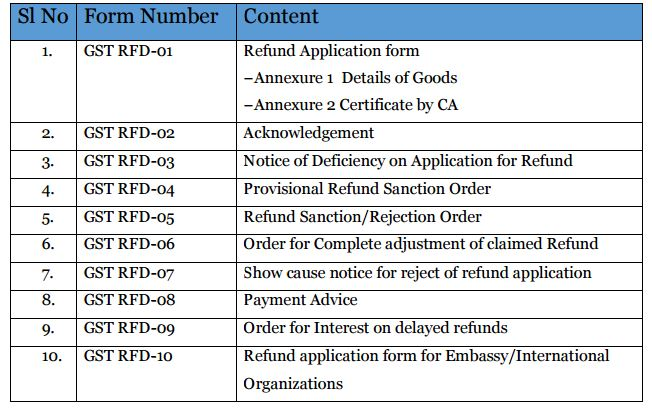 GST Refunds - Analysis of Draft Rules released by Govt of India