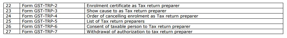 GST Returns - Analysis of Draft rules released by India