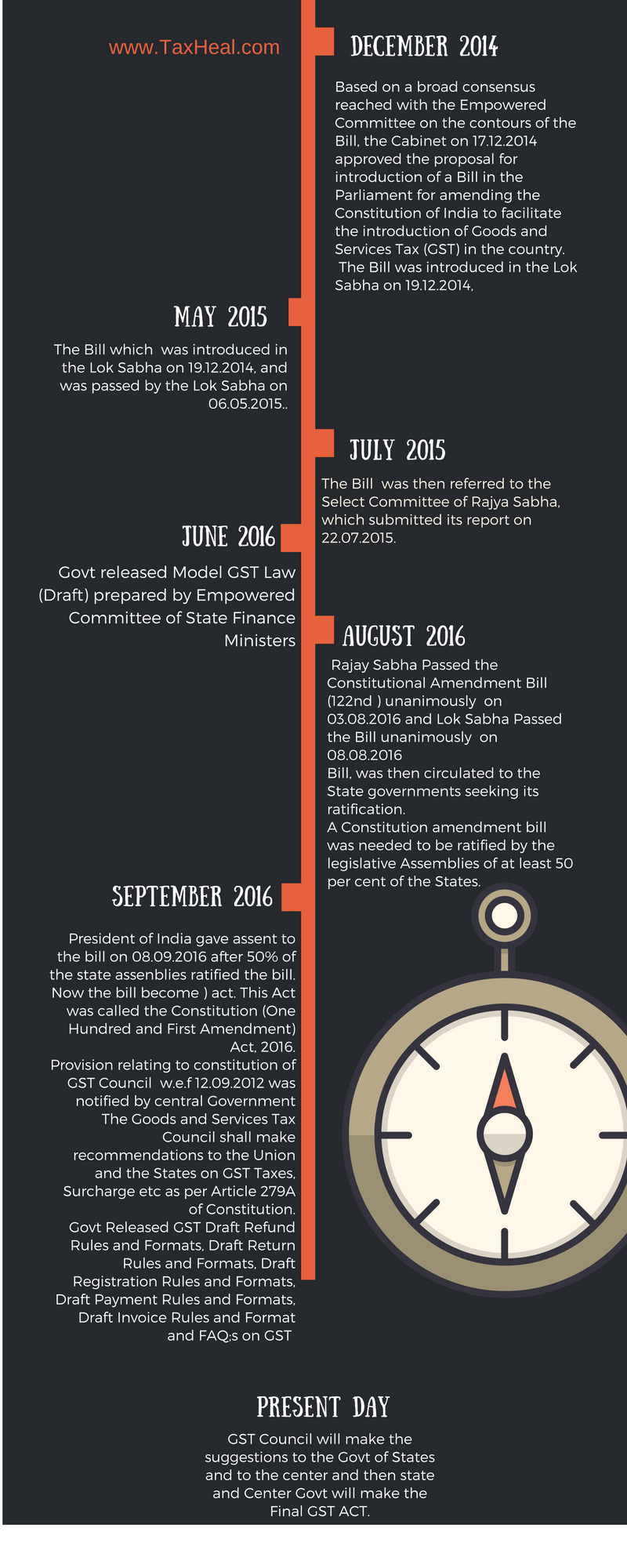GST History India -3