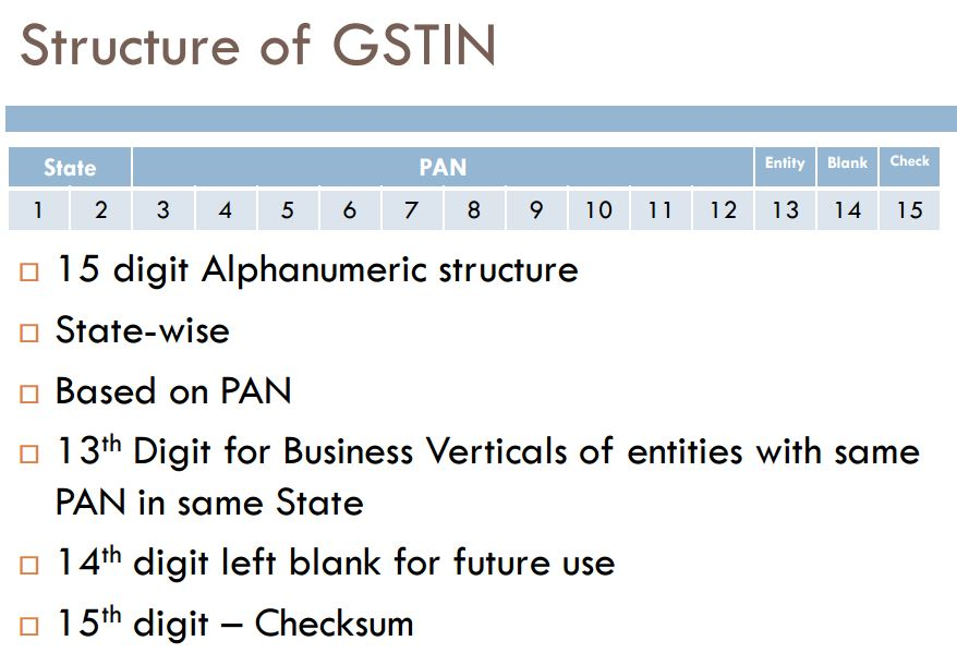 GSTIN number and State Codes
